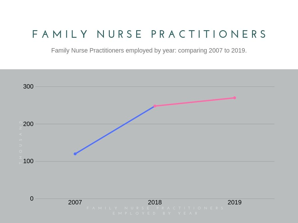 Family Nurse Practitioners Employment from 2007 to 2019